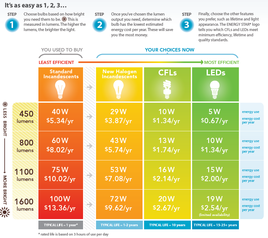 It's as easy as 1, 2 3.   Step one: choose bulbs based on how bright you need them to be. This is measured in lumens. The higher the lumens, the brighter the light.  Step two: once you've chosen the lumen output you need, determine which bulb has the lowest estimated energy cost per year. These will save you the most money.  Step three: finally, choose the other features you prefer, such as lifetime and light appearance. The ENERGY STAR logo tells you which CFLs and LEDs meet minimum efficency, lifetime and quality standards.  You used to buy standard incandescents, which is the least efficient, your choices include now (from least efficient to most efficient are: new halogen incandescents, CFLs and LEDs.  Typical life span for standard incandescents are one year, followed by one to two years for new halogen incandescents, ten years for CFLs and 15 to 25 years for LEDs.